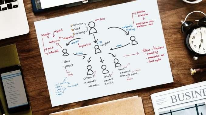 Die Unternehmensplanung - das große Ganze